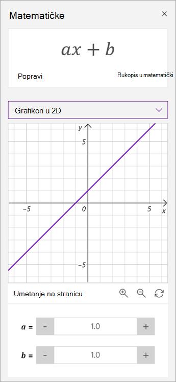 Manipuliranje parametrima a i b na grafikonu.