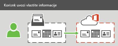Korisnik može uvesti poruke e-pošte, kontakte i podatke iz kalendara u Office 365.