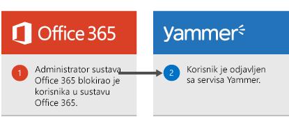 Administrator sustava Office 365 blokira korisnika u sustavu Office 365, a zatim je korisnik prijavljen je iz servisa Yammer.