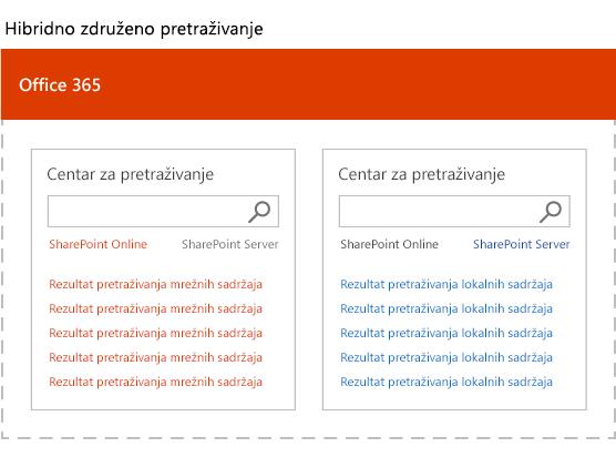 Ilustracija prikazuje rezultate u dva blokovi rezultata, rangiranih zasebno.