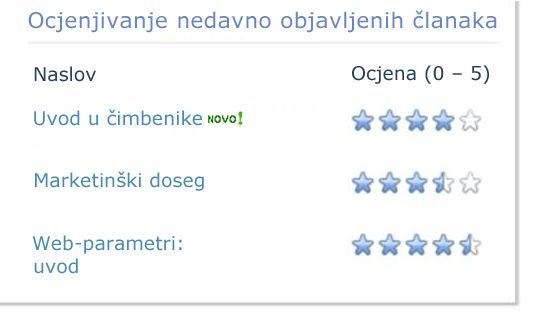 Ocjene za blog