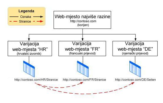 Hijerarhijski grafikon koji prikazuje korijensko web-mjesto najviše razine s tri varijacije ispod njega. Varijacije su na engleskom, francuskom i njemačkom.