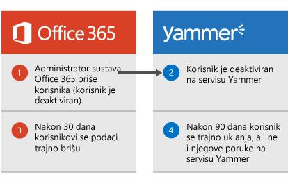 Dijagram koji prikazuje da kada administrator sustava Office 365 izbriše korisnika, korisnik se deaktivira na servisu Yammer. Nakon 30 dana korisnički se podaci brišu iz sustava Office 365, a nakon 90 dana korisnik se trajno uklanja sa servisa Yammer, no njegove poruke ostaju.
