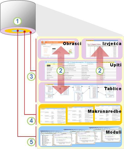 Pregled komponente Access i korisnika