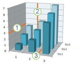 Grafikon s prikazom vodoravnih i okomitih crta rešetke te crta rešetke dubine