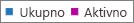 Snimka zaslona: Izvješće o grupama sustava Office 365 izvješće – Ukupno i aktivni broj grupa