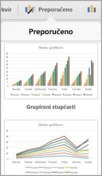 Dizajna preporučenih grafikona