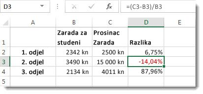 Podaci programa Excel u kojima su negativni postoci oblikovani crvenom bojom u ćeliji D3