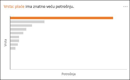 Linijski grafikon prikazuje Plaće s uočljivo višom Potrošnjom