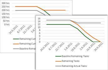 Ogledni grafikon tijeka zadataka s prikazom osnovice, preostalih i preostalih stvarnih zadataka