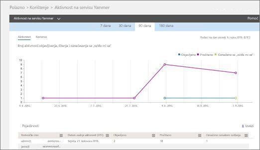 Snimka zaslona s izvješćem o aktivnosti na servisu Yammer koja prikazuje grafikon i tablicu s korisničkim detaljima za aktivnost.