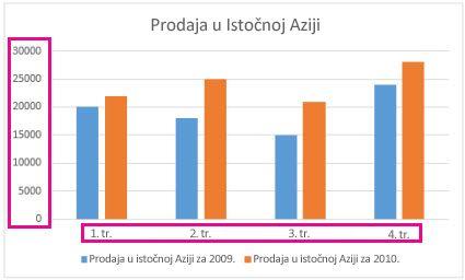 Grupirani stupčasti grafikon s natpisima osi