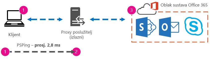 Grafika s prikazom ilustracije naredbe PSPing s trajanjem putovanja od klijenta do proxyja od 2,8 milisekunde.
