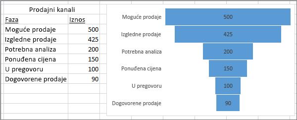 Ljevkasti grafikon prikazuje prodajni kanal; faze su navedene u prvom stupcu, a vrijednosti u drugom