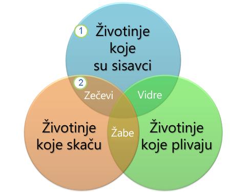 vennov dijagram