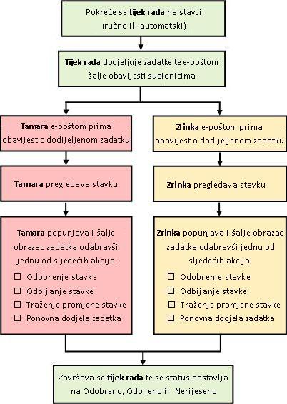 Dijagram jednostavnog tijeka rada za odobrenje