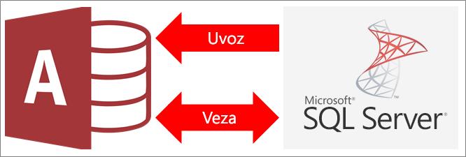 Pregled povezivanja programa Access sa sustavom SQL Server