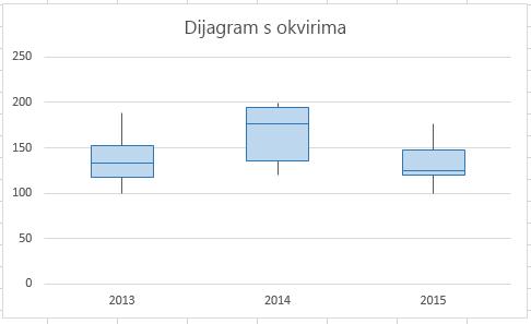 Vaš konačni grafikon trebao bi izgledati ovako.