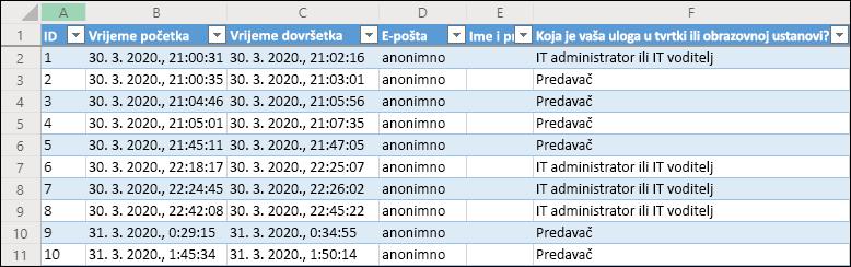 Excel radne knjige prikazivanja rezultata upitnika