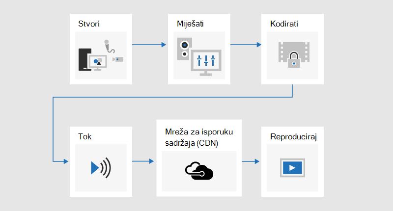 Dijagram toka koji ilustriraju postupak emitiranja gdje je sadržaj razvijen, mješovit, kodiran, streamed, poslan putem mreže za isporuku sadržaja (CDN), a zatim reproduciran.