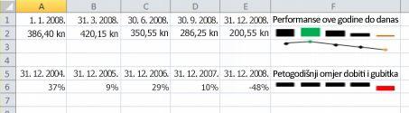Minigrafikona u primjeru u programu Excel