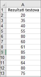 Podaci korišteni za stvaranje prethodnog primjera histograma