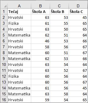Slika isječka podataka korištenog za stvaranje primjera pravokutnog grafikona