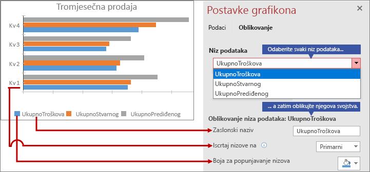 Oblikovanje različitih nizova podataka na kartici Oblikovanje