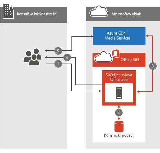 Reprodukcija videozapisa u sustavu Office 365