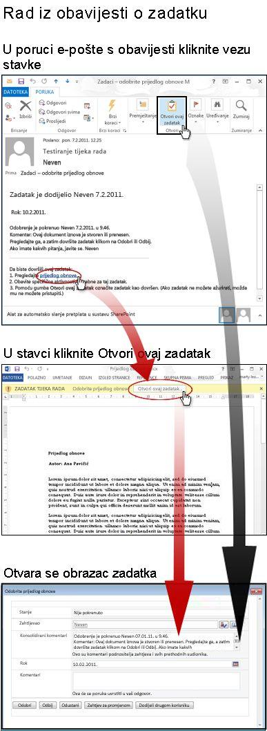 Pristupanje stavci i obrascu zadatka iz poruke e-pošte s obavijesti