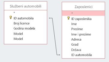 Zaslon isječak prikazuje dvije tablice zajedničkog korištenja ID-om