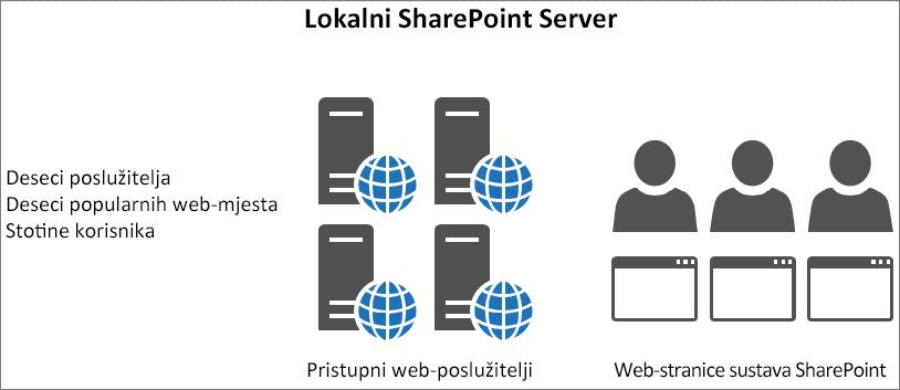 Pokazuje promet i opterećenje na lokalne pristupne web-poslužitelje
