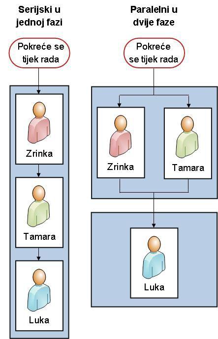 Serijski tijek rada i tijek rada s dvije paralelne faze