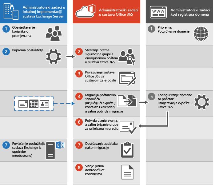 Postupak prijelazne migracije e-pošte u Office 365