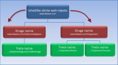 Dijagram na kojem se prikazuje zbirka web-mjesta s 2 podmjesta koja nasljeđuju dozvole s korijenskoga web-mjesta.