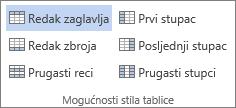 Snimka zaslona grupe Mogućnosti stila tablice na kartici Dizajna alata tablice s odabranom mogućnošću Redak zaglavlja.