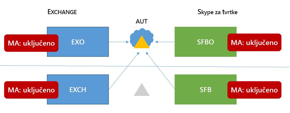Koriste različite verzije 6 programa Skype za tvrtke HMA topologije ima MA četiri moguća mjesta.