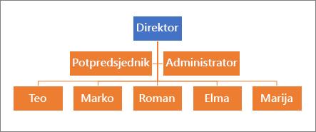 Tipična hijerarhija
