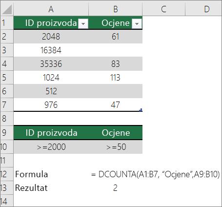 Primjer funkcije DCOUNTA