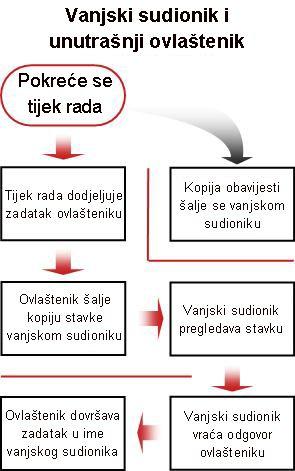 Grafikon procesa tijeka rada za uključivanje vanjskih sudionika