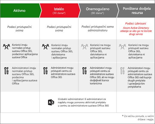 Grafika koja prikazuje tri faze kroz koje pretplata na Office 365 prolazi kada istekne: Isteklo, Onemogućeno i Pretplati su uklonjeni resursi.
