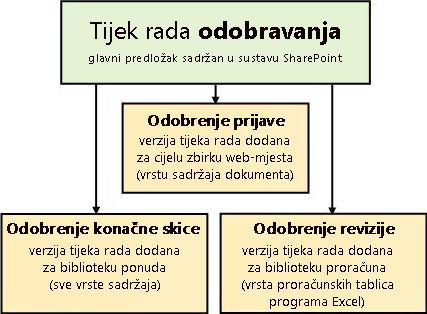 Tri tijeka rada temeljena na predlošku tijeka rada za odobrenje