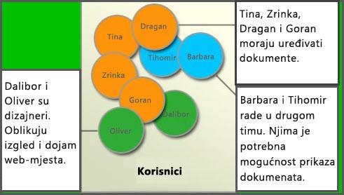 Dijagram različitih grupa korisnika: članovi, dizajneri web-mjesta i posjetitelji