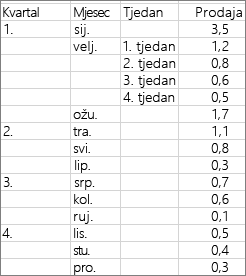 Podaci koji se koriste za stvaranje primjera prstenasti grafikon