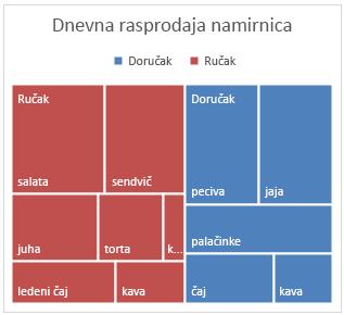 Primjer grafikona karte u obliku stabla u sustavu Office 2016 za Windows