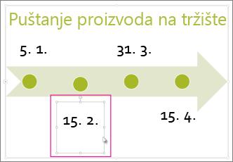 Odabir datuma na vremenskoj traci