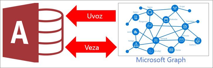 Pregled programa Access povezati Microsoft Graph