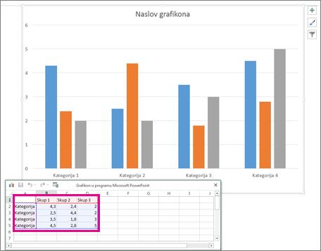 Proračunska tablica prikazuje zadane podatke za grafikon