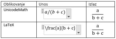Stvaranje razlomaka u linearnom