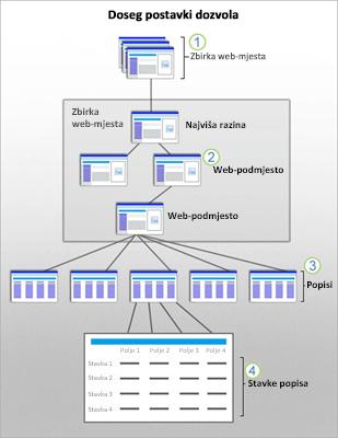 Grafika koja pokazuje sigurnosne opsege u sustavu SharePoint na web-mjestu, web-podmjestu, popisu ili u stavci.
